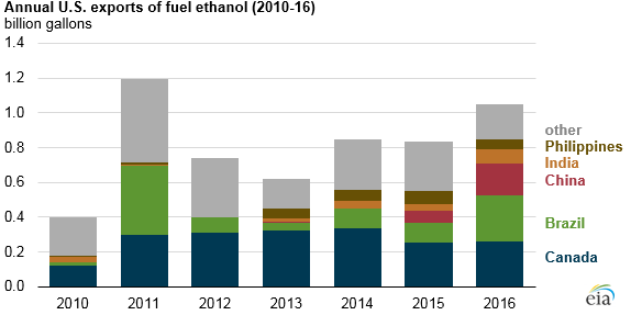 U.S. 2016 Ethanol Exports Reach Second Highest Level Ever: EIA