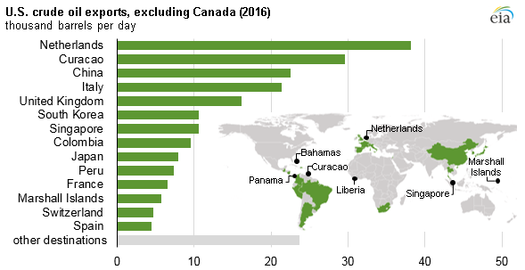 U.S. Crude, Refined Products Exports Growing Fast