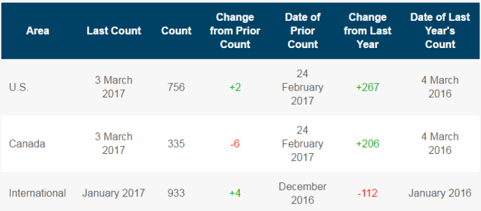 Baker Hughes rig count for the week ended March 3, 2017