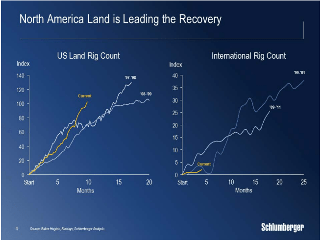 Schlumberger US and international rig counts