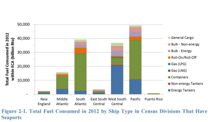 Natural Gas is Reducing Transport Sector Emissions at U.S. and Canadian Port Cities