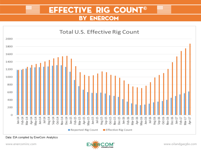 Permian Effective Rig Count 1,109