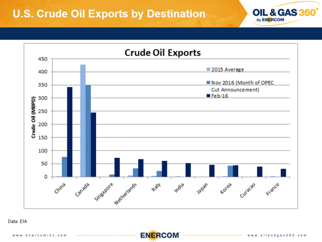 US crude oil exports by destination in 2015, when OPEC cuts began, and February 2017