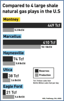 NEB reserves report showing the Montney has more gas in place than the Marcellus