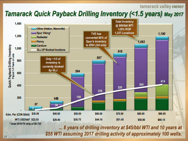 Tamarack Valley Energy drilling inventory of wells with payback of less than 1.5 years