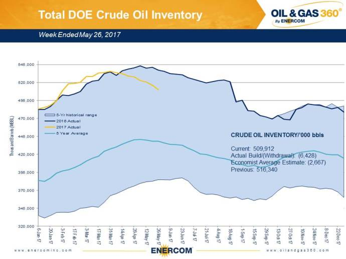 U.S. Oil Inventories Drop:  Is OPEC's Strategy Working?