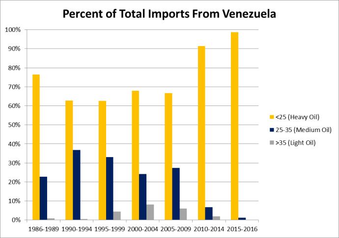 U.S. Considering Sanctions on Venezuela Oil