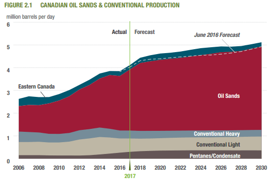Canada Production to Grow by 1.3 MMBOPD by 2030, But Where's the Pipelines?