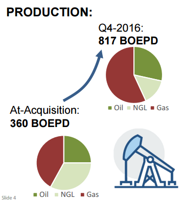 Incremental Oil and Gas Begins JV Ops in the Williston