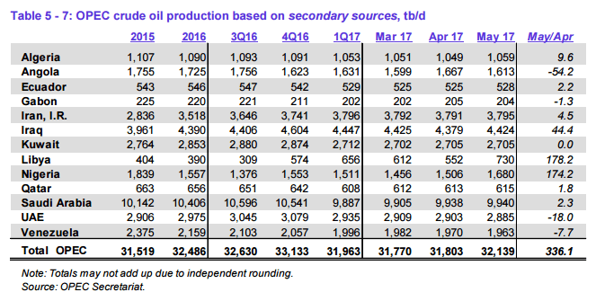 OPEC production by country from the group's June MOMR