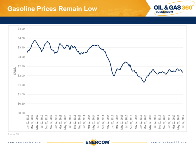 Gasoline prices over the last five years