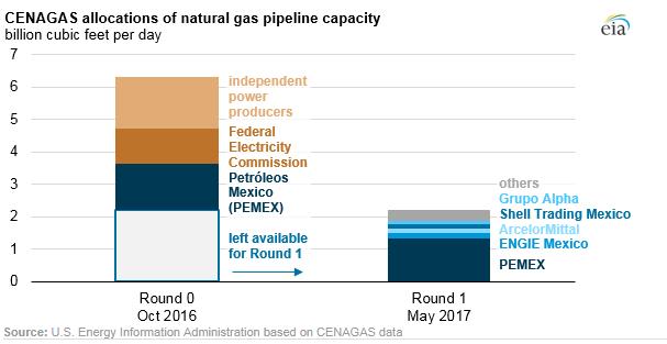 Mexico's First Pipeline Open Season