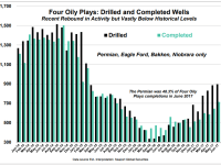 Completions Remain Below 2014 Levels, Despite D&C Improvements: Seaport Global
