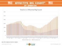 SCOOP/STACK Comes to the Effective Rig Count