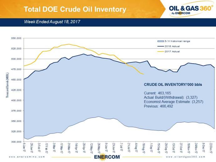Weekly Oil Storage: Draw Continues