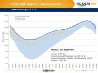 Weekly Gas Storage: Nearing Five-Year Average