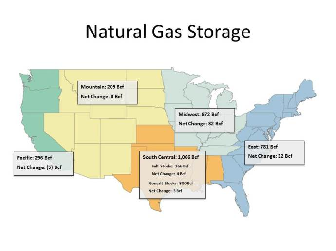 Weekly Gas Storage: Fall Build Continues