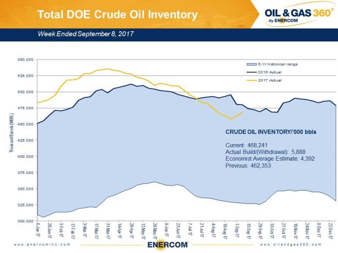 Weekly Oil Storage: Oil Builds, Gasoline Falls