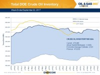 Weekly Oil Storage: Drawdown Resumes