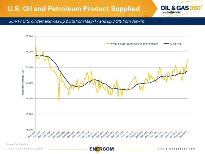 Weekly Oil Storage: Drawdown Resumes
