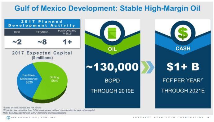 Anadarko Announces a $2.5 Billion Share-Repurchase Plan