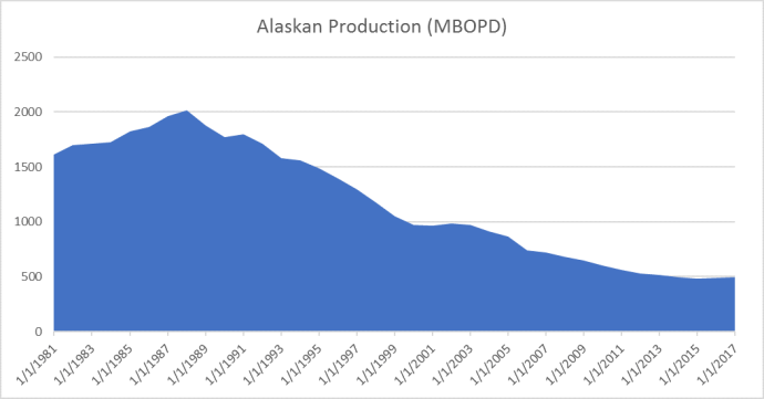 Alaska's Oil Production Decline Flattens, State Hopes for a Continued Upswing