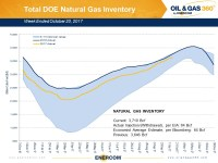 Weekly Gas Storage: Exactly as Expected