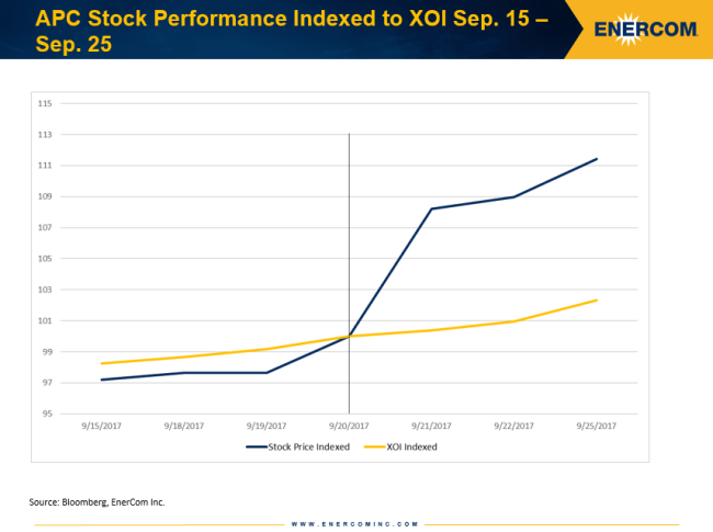 Anadarko Petroleum Corp's stock performance indexed to the XOI before and after its share buyback announcement
