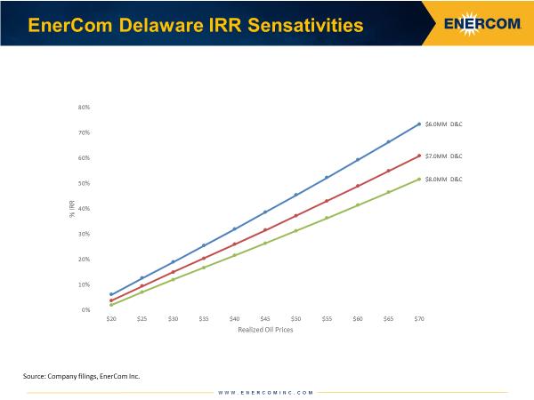 Delaware Basin Q2'17 IRR Sensativities