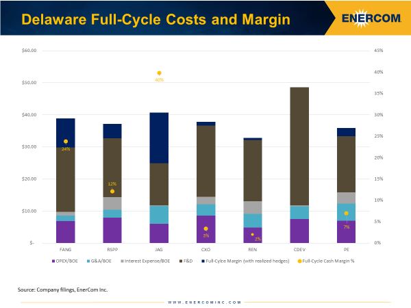 Delaware Basin Q2'17 Full-Cycle Cost and Margins