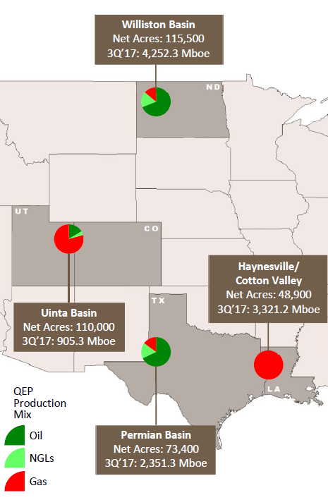 QEP Q3: Refrac Program Boosts Haynesville Production 60% Without a Drilling Rig