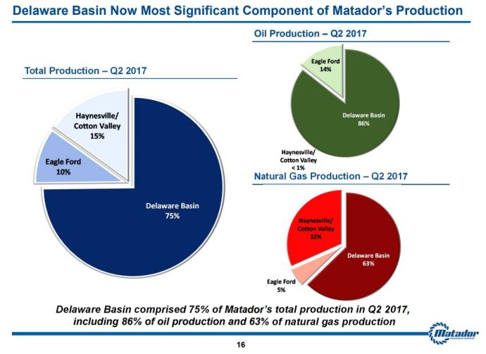 Matador Resources Prices $210 Million Common Stock Offering to Further Grow Delaware Basin Ops