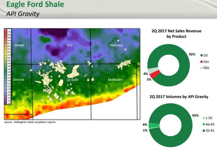 Carrizo Oil & Gas Discusses Operations After Harvey, Updates Hedging