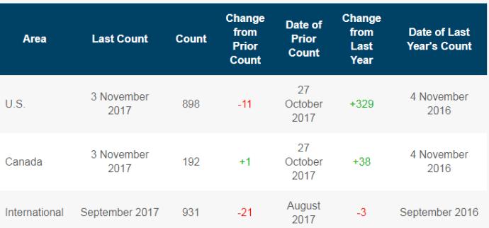 U.S. Rig Count Below 900