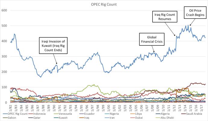 OPEC Rig Count vs. U.S. Rig Count