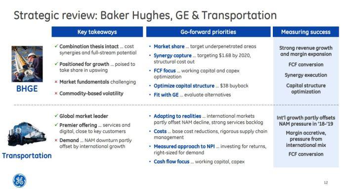 GE CEO Flannery Talks Baker Hughes - GE Future