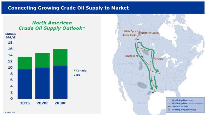 TransCanada Investor Day Foresees a 2018 Construction Start for Keystone XL, Pending FID