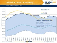 Weekly Oil Storage: Gasoline Build Outweighs Crude Draw