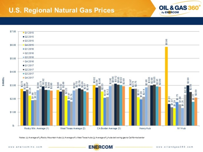 Weekly Gas Storage: Large Draw