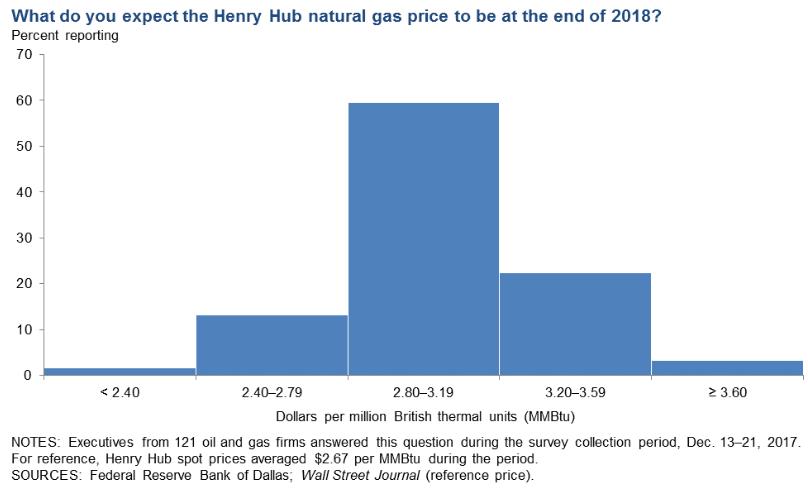 Dallas Fed Survey Finds Optimistic Energy Executives: