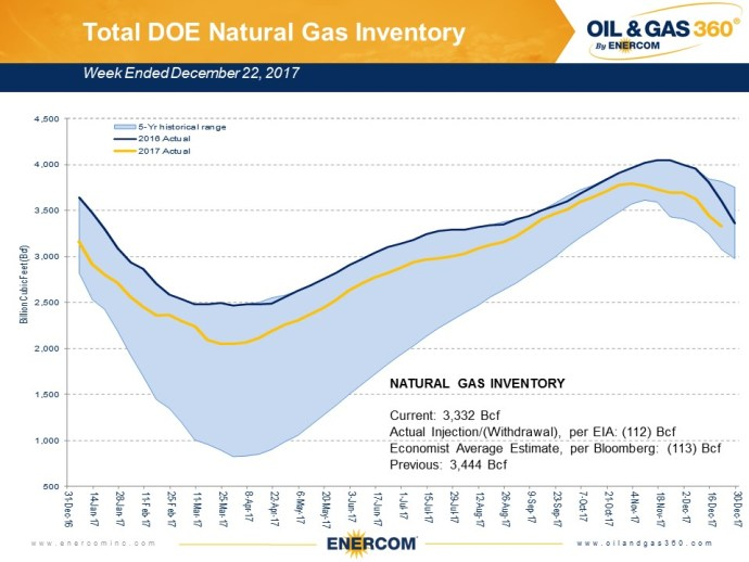 Weekly Gas Storage: Winter Draw Continues