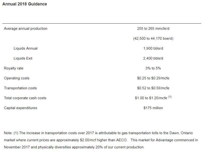 Advantage Oil & Gas: $175 Million 2018 Budget from Cash Flow
