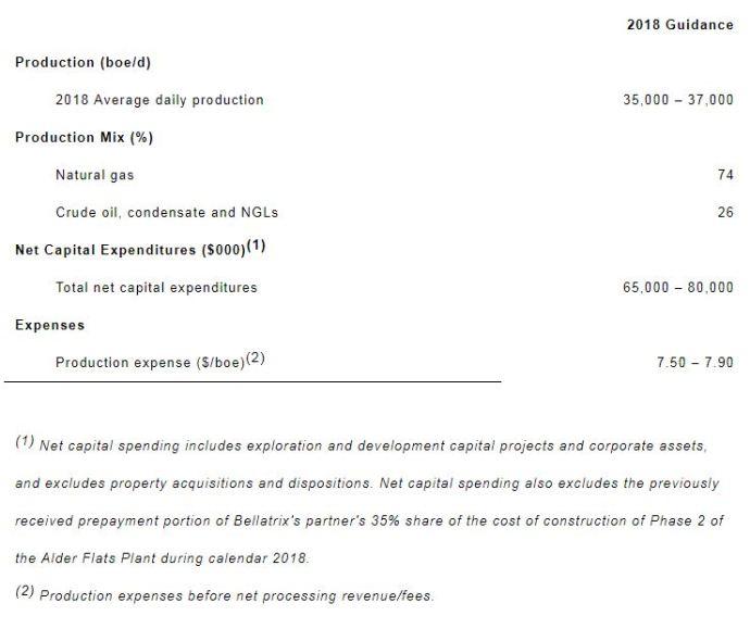 Bellatrix Exploration Announces $60 Million - $80 Million 2018 Budget