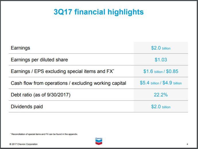 Chevron Corporation (CVX) Releases 2018 CapEx Budget and a $1 Million Donation