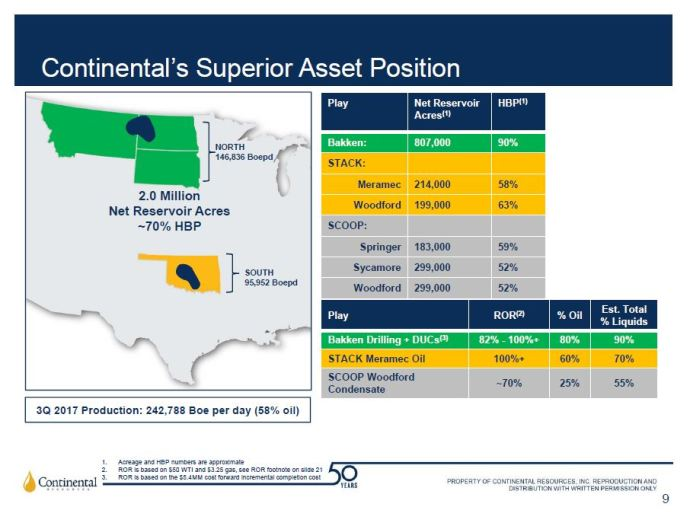 Continental Resources Announces Pricing of $1 Billion Offering