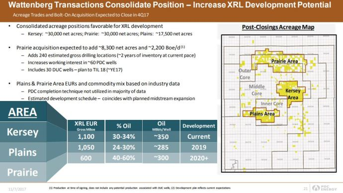 PDC Energy Earmarks $920 Million CapEx Budget for 2018