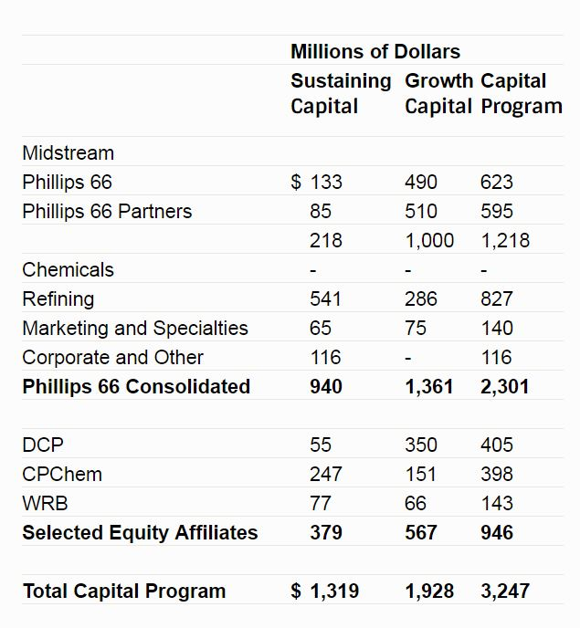 Phillips 66 Announces CapEx Budget for 2018