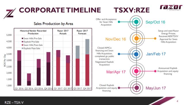 Razor Energy timeline