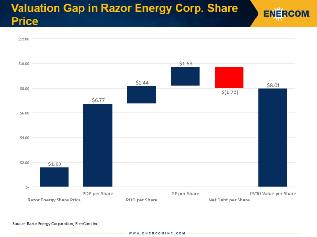 Razor Energy valuation gap per share