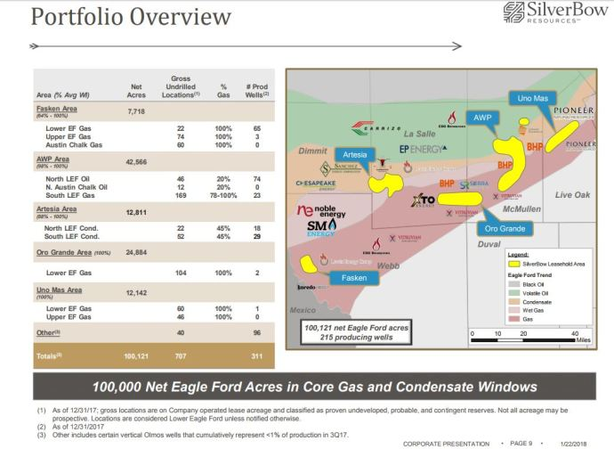 SilverBow Resources Releases 2018 CapEx and Guidance